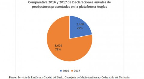 gestión documental residuos Andalucía avanza tramitación electrónica