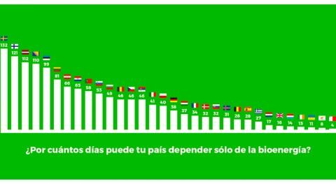 biomasa puede atender toda demanda energética España 3 al 31 diciembre
