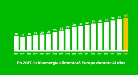 biomasa podría atender demanda energética europea 21 noviembre fin año
