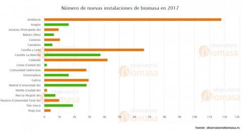 biomasa calefacción generó Galicia negocio 77,2 millones y 600 empleos 2017