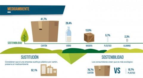 70% españoles cree que envase más sostenible es cartón