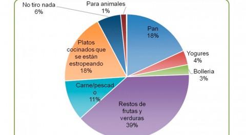 58% alimentos que se desperdician Aragón son restos fruta, verdura y pan