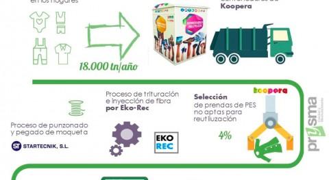 Proyecto EKO-KOOPERA, convirtiendo ropa usada moquetas alta gama coches