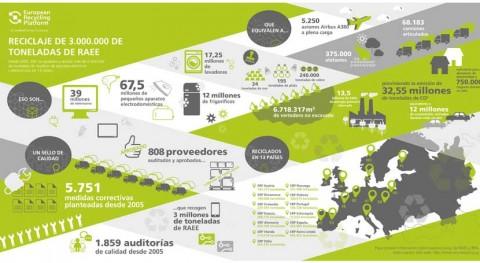 ERP recoge y gestiona 3.000.000 toneladas RAEE Europa 2002