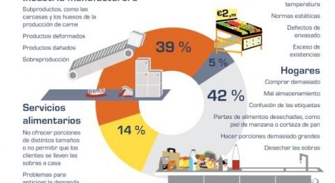 ¿Cuáles son fuentes residuos alimentarios Europa?