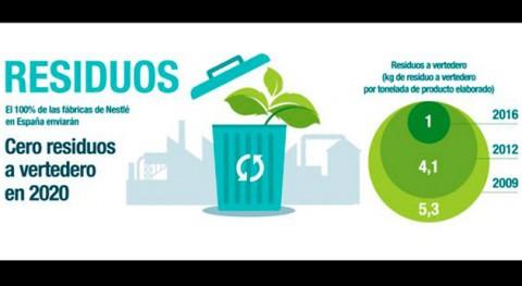 Nestlé España reduce 72% residuos vertedero últimos cinco años