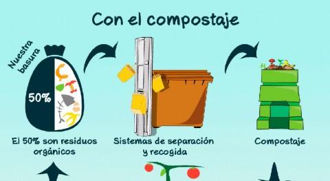 ¿Cómo reducir mitad nuestros residuos?