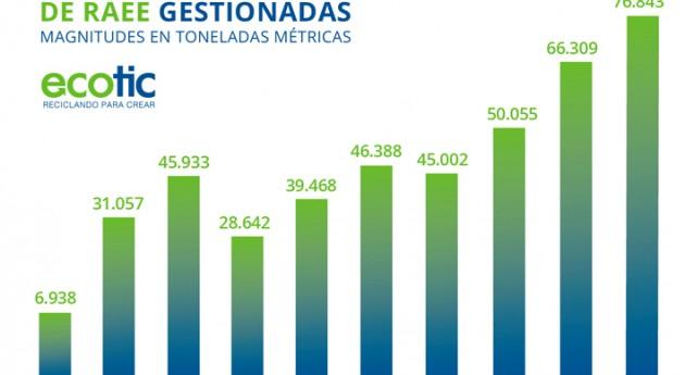 ECOTIC gestionó más 76 millones kilogramos residuos electrónicos 2015
