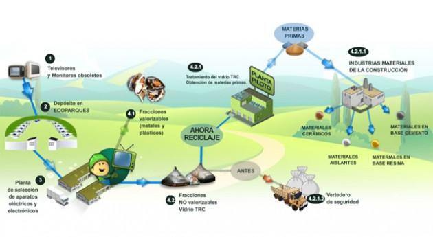 ECOVITRUM presentará resultados conferencia uso sostenible recursos que se celebrará CONAMA