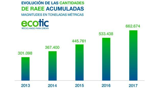 ECOTIC gestionó cerca 90.000 toneladas residuos electrónicos 2017