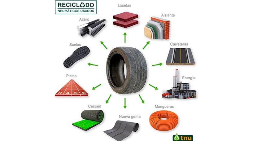 ¿ qué es importante reciclar neumáticos?