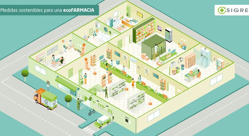 """web """"ecofarmacia"""" SIGRE, presentada COP25 como ejemplo acción ambiental"""