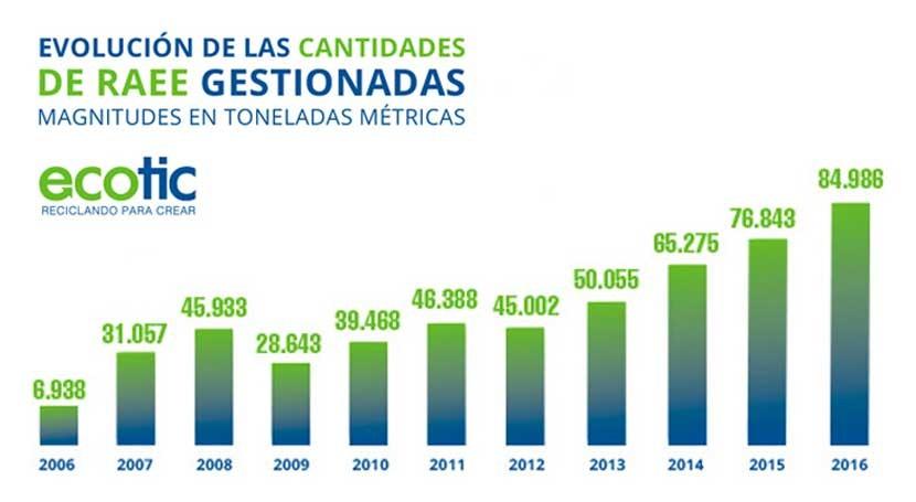 ECOTIC gestiona más 87.000 toneladas residuos electrónicos 2016