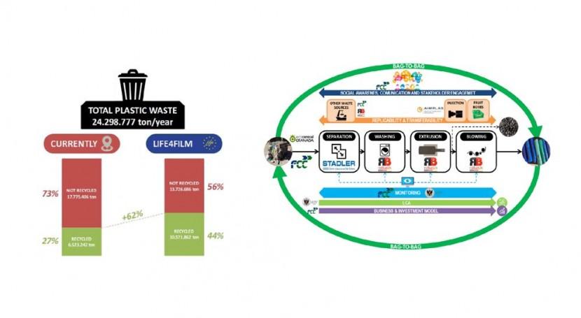 marcha proyecto LIFE4FILM, que estudia cómo evitar que plástico film acabe vertederos