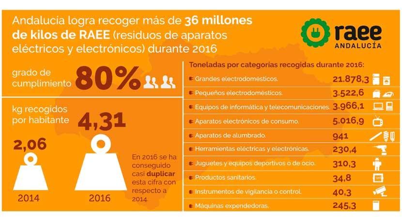 Andalucía logra recoger más 36 millones kilos RAEE durante 2016