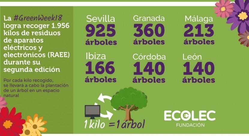 #GreenWeek18 logra recoger 1.956 kilos RAEE durante segunda edición