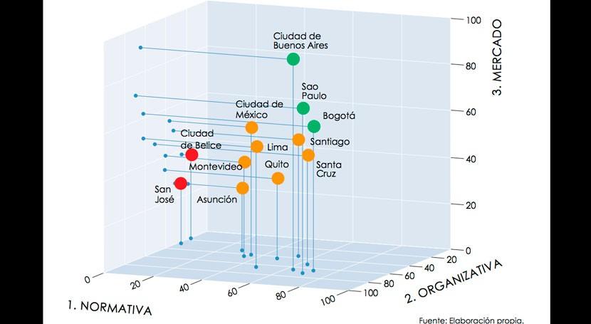 Así se encuentra Reciclaje Inclusivo 12 ciudades América Latina y Caribe