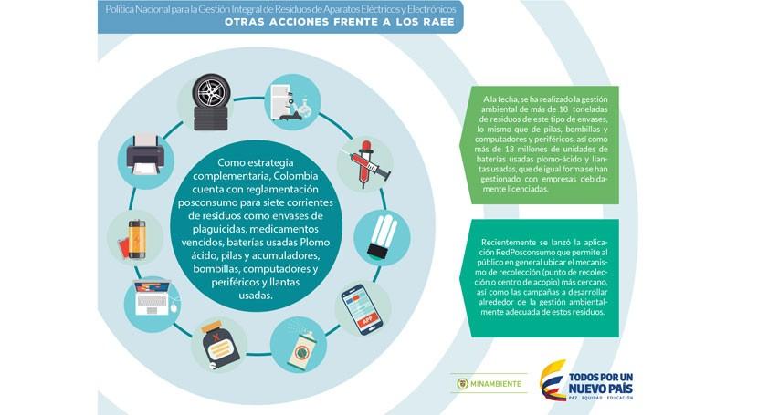 Colombia, pionero Sudamérica implementar políticas gestión RAEE